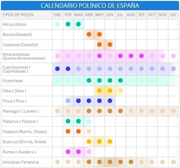 Calendario polínico de España
